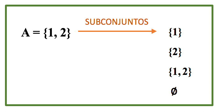 Quadro contendo todos os subconjuntos de A