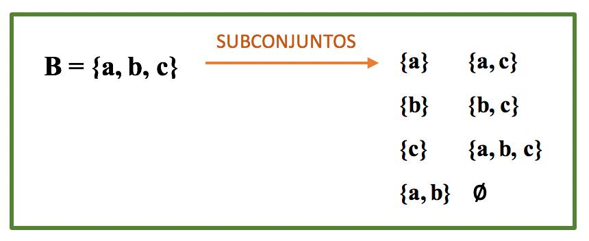 Quadro contendo todos os subconjuntos de B
