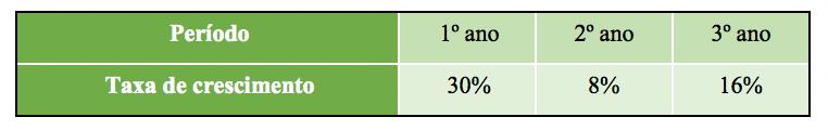 Tabela mostrando as taxas de crescimento de uma empresa durante 3 anos