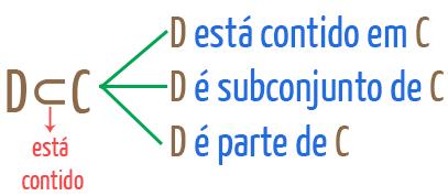 Símbolo está contido pode significar também subconjunto e parte de
