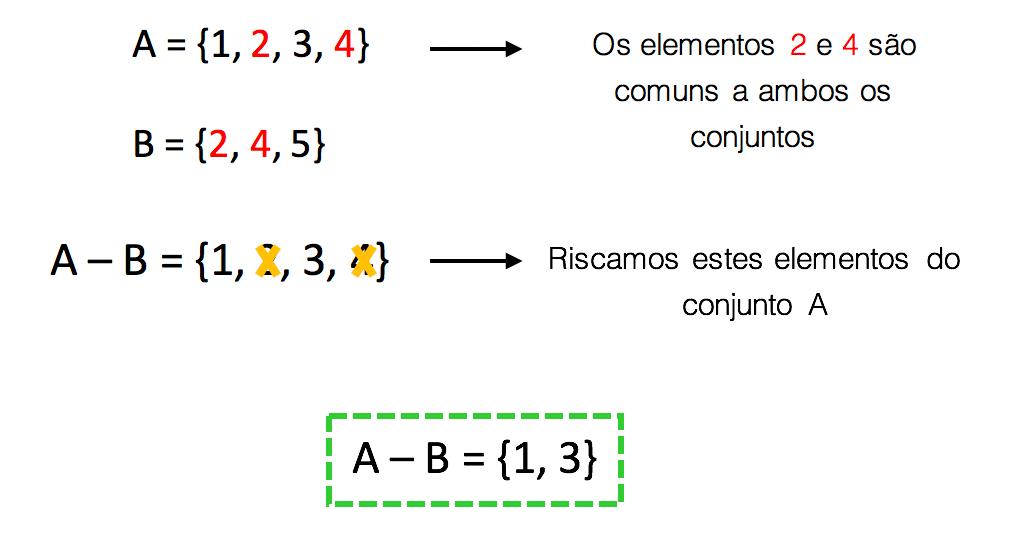 Cálculo da diferença entre A e B quando estes possuem alguns elementos em comum