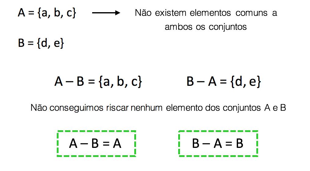 Cálculo da diferença entre A e B e B e A quando estes são disjuntos