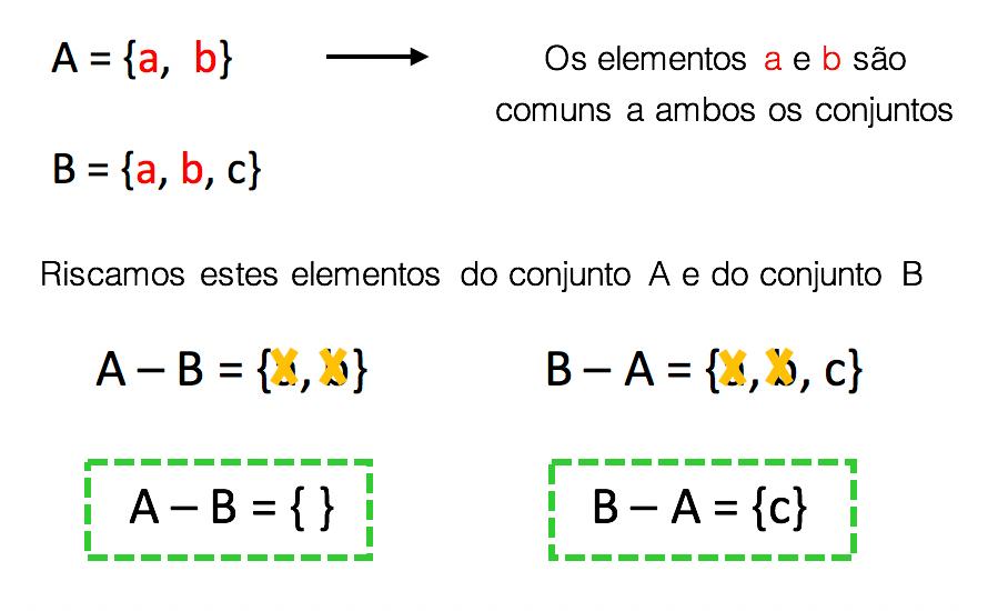 Cálculo da diferença entre A e B e B e A quando um é subconjunto do outro
