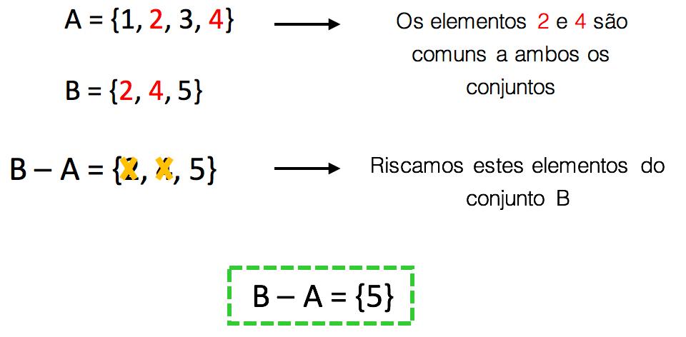 Cálculo da diferença entre B e A quando estes possuem alguns elementos em comum