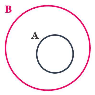 Representação em forma de diagrama quando um conjunto é subconjunto de outro