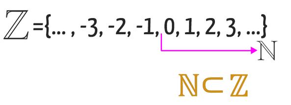 Representação dos números inteiros mostra que boa parte deles também é considerada um número natural