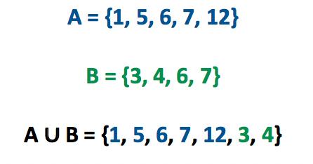 Encontrando o conjunto união dos conjuntos A e B