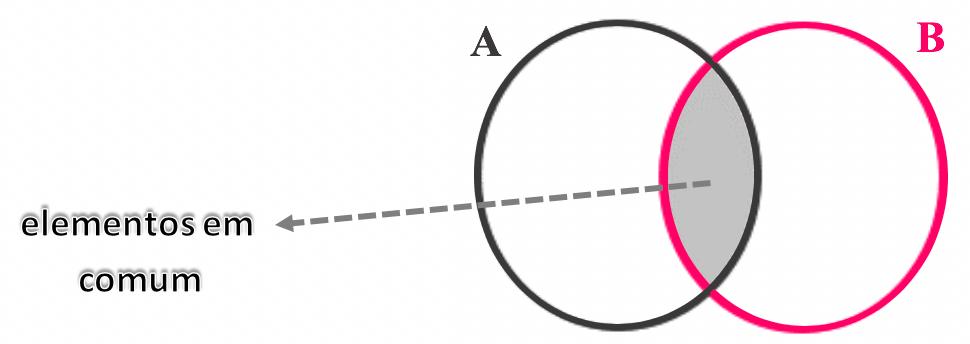 Representação em forma de diagrama quando dois conjuntos possuem elementos em comum