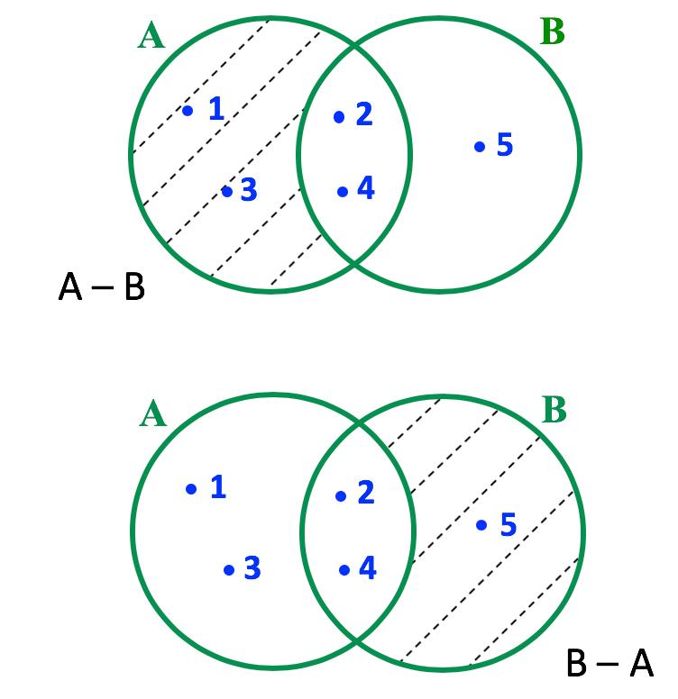 Representação em forma de diagrama da diferença entre A e B e B e A do item a