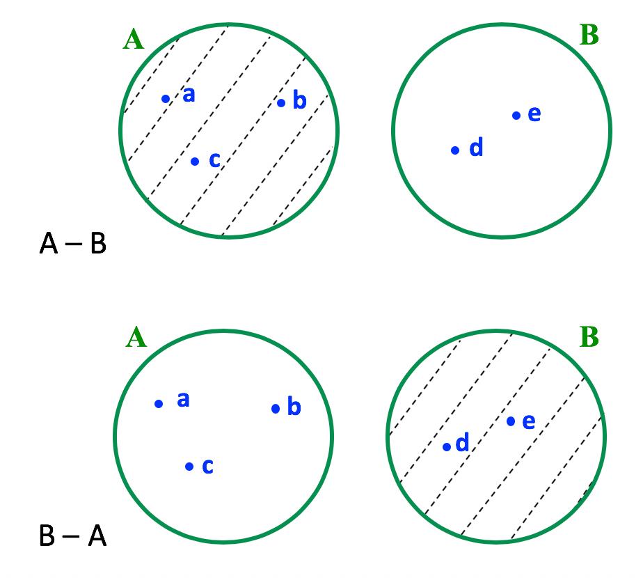 Representação em forma de diagrama da diferença entre A e B e B e A do item b