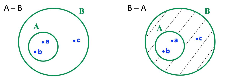 Representação em forma de diagrama da diferença entre A e B e B e A do item c
