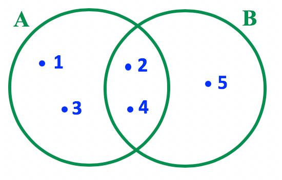 Representação em forma de diagrama dos conjuntos A e B do item a