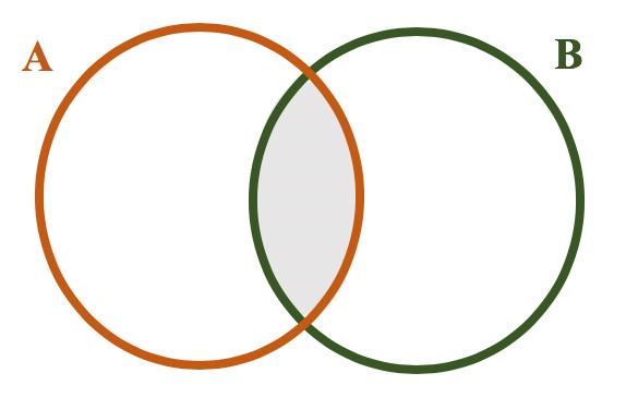 Representação em forma de diagrama dos conjuntos A e B entrelaçados