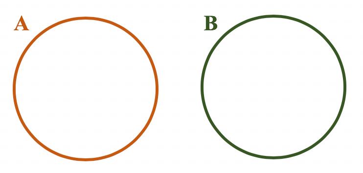 Representação em forma de diagrama no caso de A e B serem conjuntos disjuntos