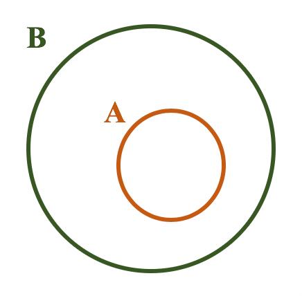 Representação em forma de diagrama no caso de A ser subconjunto de B