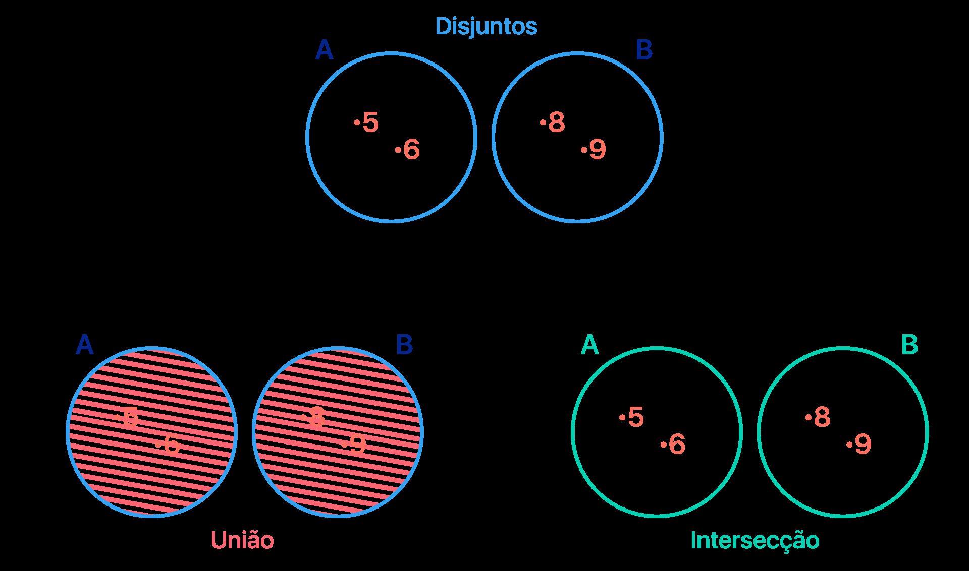 Representação em forma de diagrama dos conjuntos A e B do exercício b
