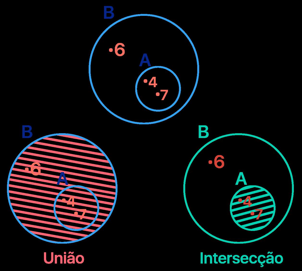 Representação em forma de diagrama dos conjuntos A e B do exercício c