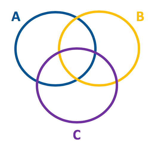 Representação em forma de diagrama dos conjuntos A B e C entrelaçados