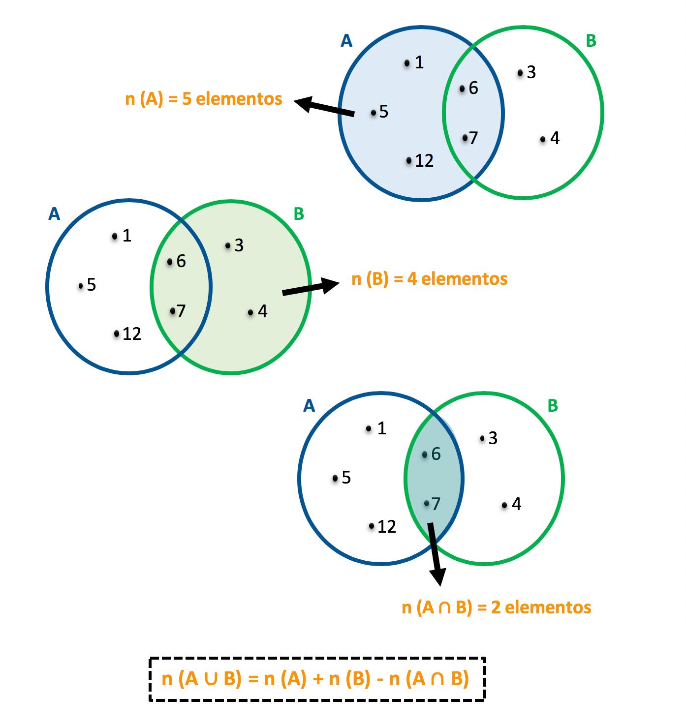 3 diagramas explicando onde estão os elementos de cada conjunto e da sua intersecção
