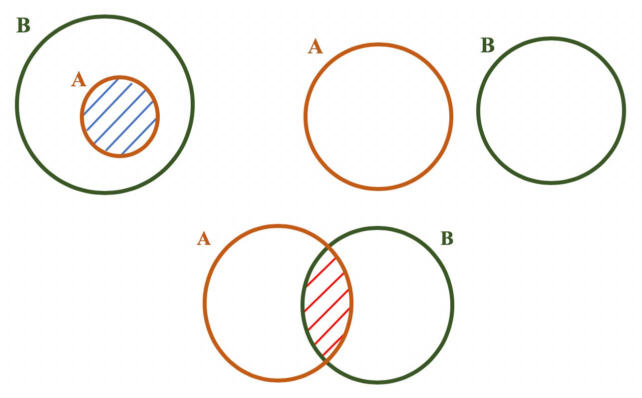 Diagramas com regiões hachuradas representando a intersecção entre dois conjuntos