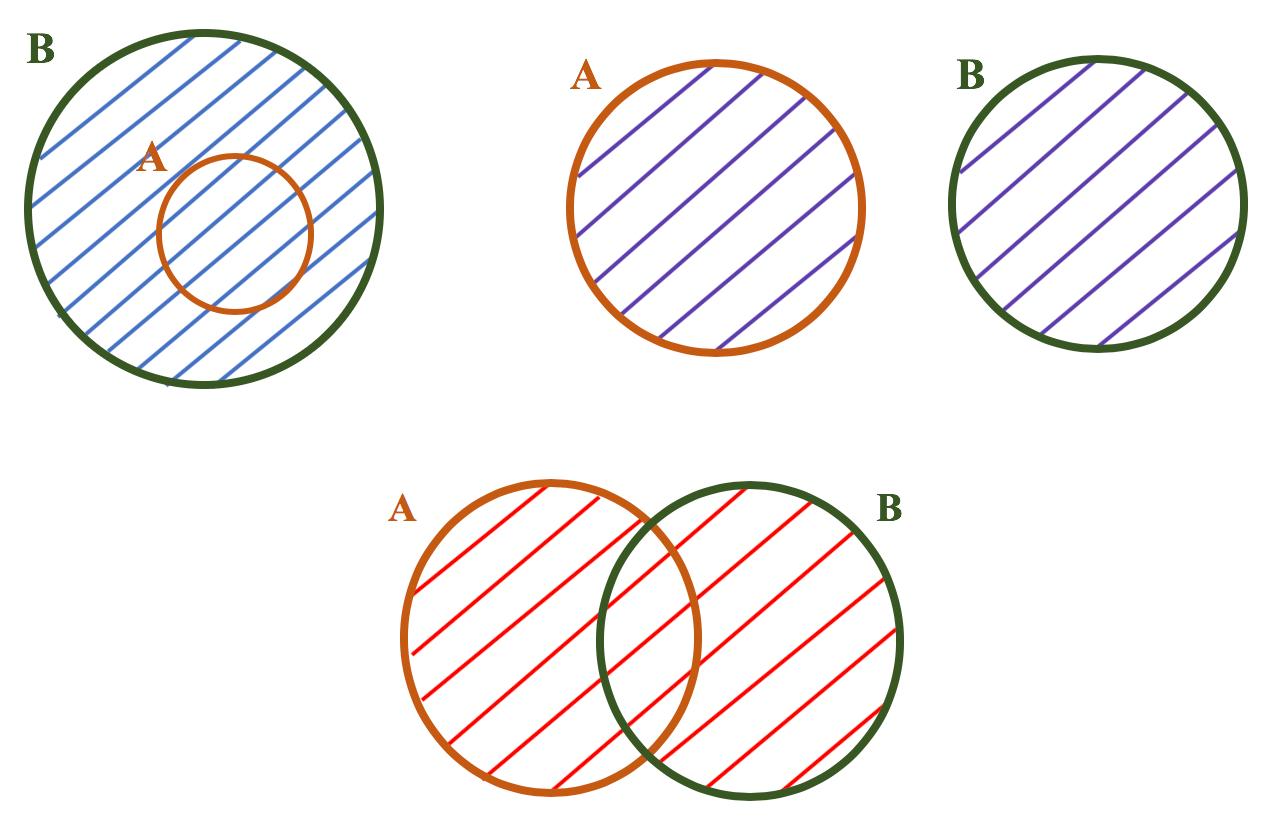 Diagramas com regiões hachuradas representando a união entre dois conjuntos