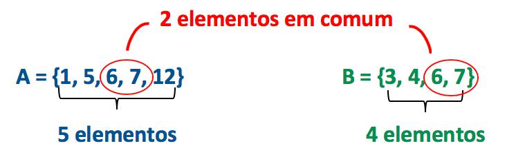 Obtendo os elementos dos conjuntos A e B, e aqueles que são comuns a ambos os conjuntos