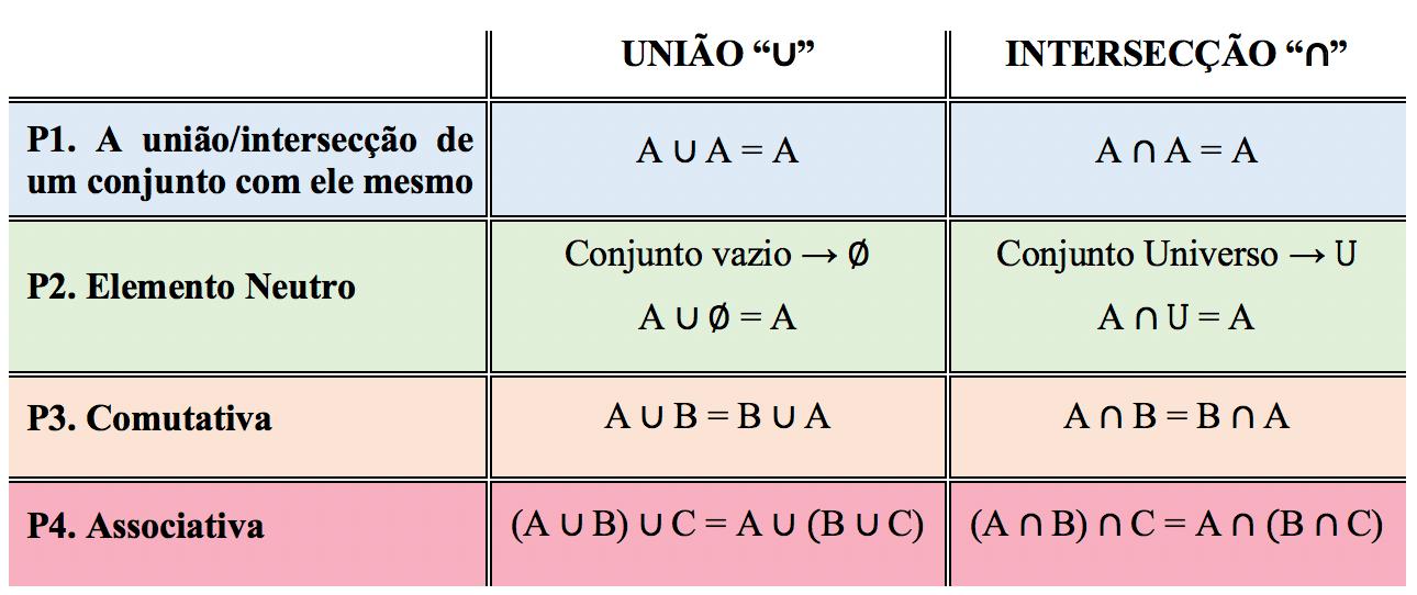 Tabela contendo 4 propriedades das operações de união e intersecção