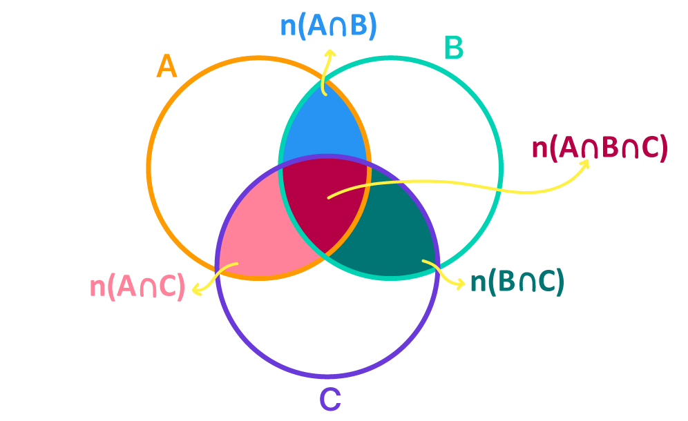 Representação em forma de diagrama com destaque nas intersecções de A B e C