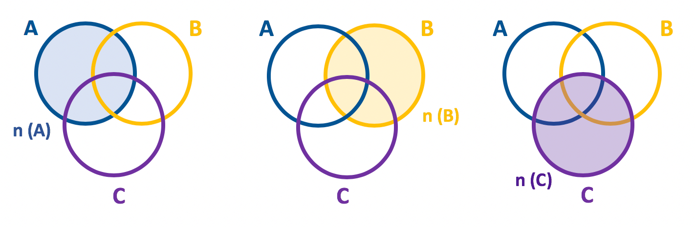 Representação em forma de diagrama com destaque aos elementos de A B e C