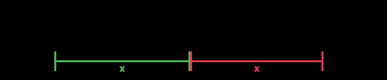 A distância em relação a origem de 4 e - 4 é x