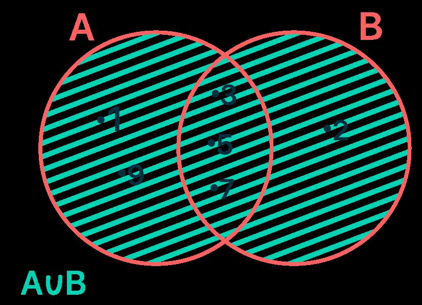 Representação em forma de diagrama da união dos conjuntos A e B do exemplo