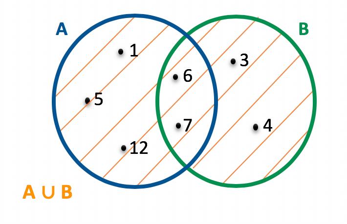 Representação em forma de diagrama da união dos conjuntos A e B