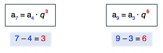 Extensões das fórmulas do termo geral da progressão geométrica evidenciando a diferença entre os índices