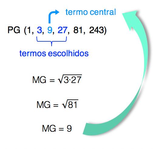A média geométrica entre 3 e 27 resulta em 9 que é justamente o termo central entre 3 e 27