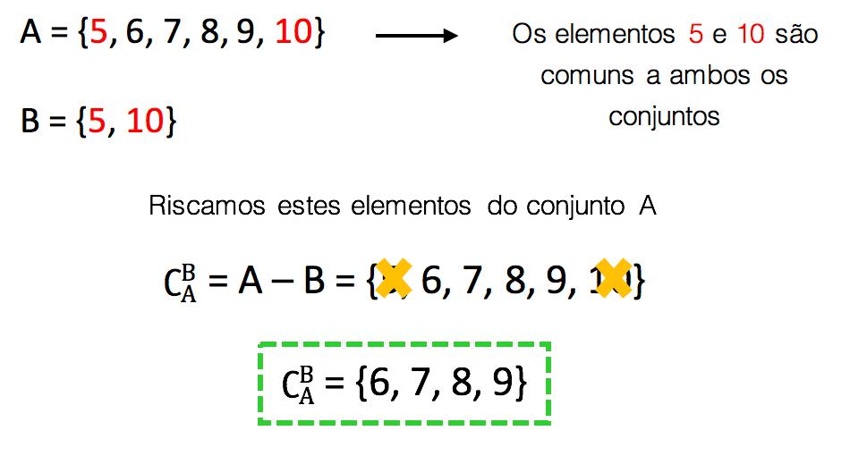 Como calcular o complementar de B em relação a A no exemplo resolvido
