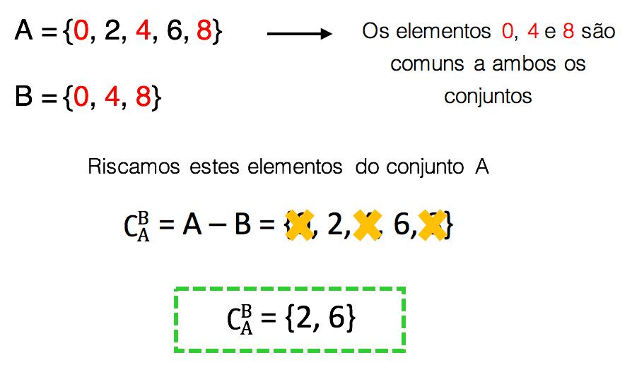 Como calcular o complementar de B em relação a A no exercício a