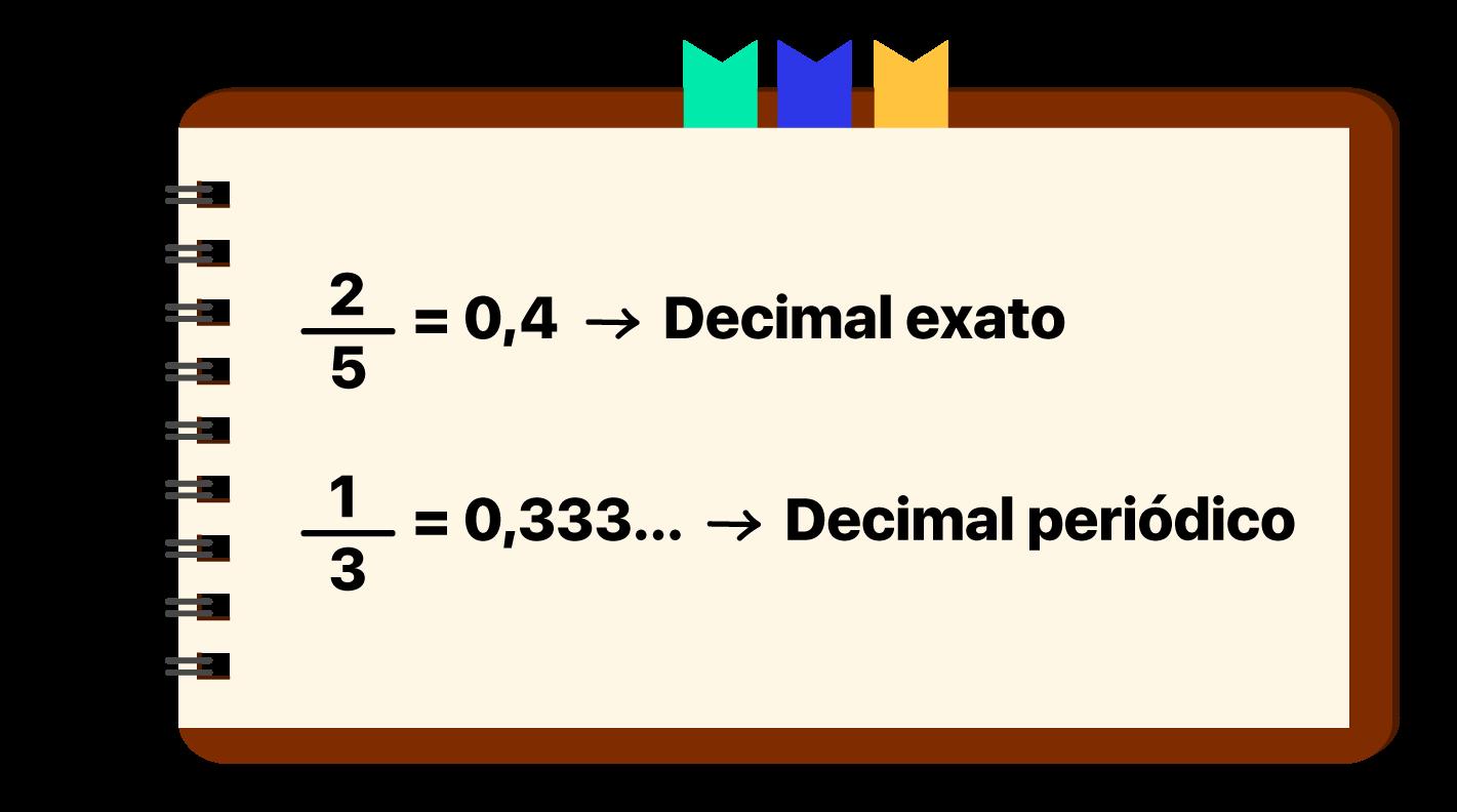 Caderno mostrando um exemplo de decimal exato e um exemplo de decimal periódico