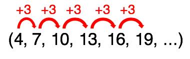 4 somado a 3 resulta em 7 que somado a 3 resulta em 10 e assim por diante