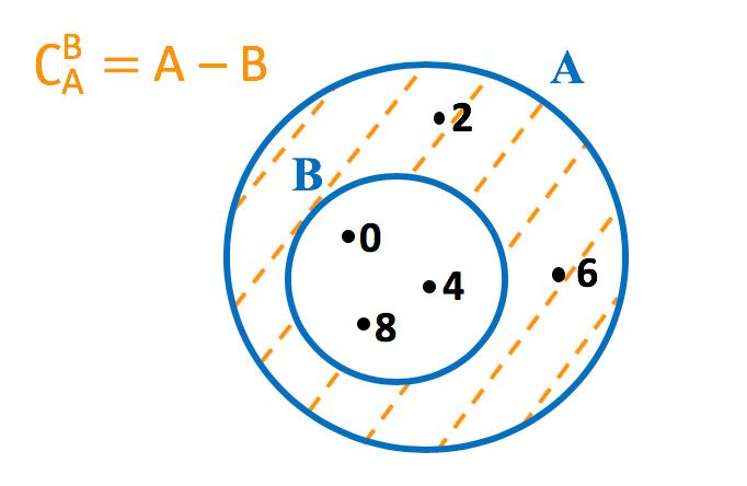 Representação em forma de diagrama do complementar de B em relação a A