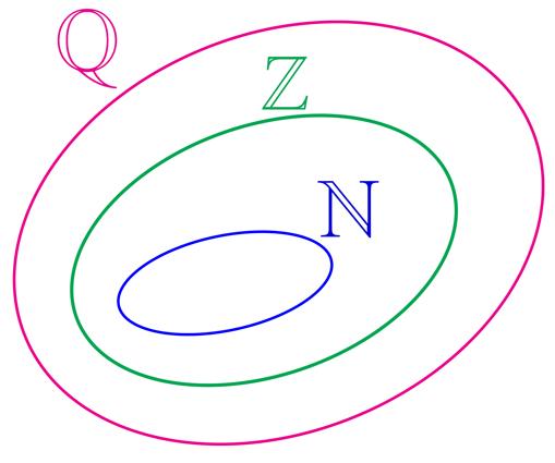Representação em forma de diagrama do conjunto dos números naturais inteiros e racionais