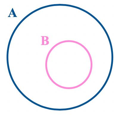 Representação em forma de diagrama quando B é subconjunto de A