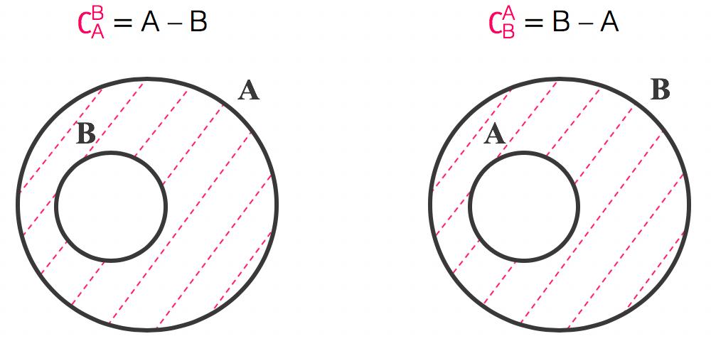 Região destacada na representação em forma de diagrama representa conjuntos complementares