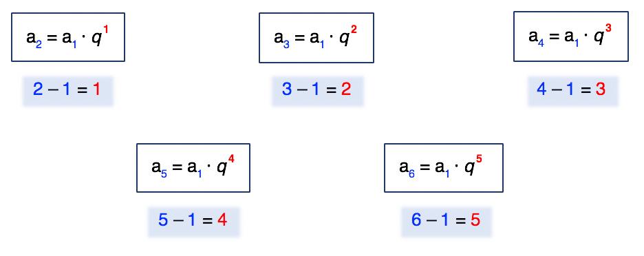 Várias fórmulas do termo geral da PG mostram que a diferença entre os índices dos termos é igual ao expoente da razão q
