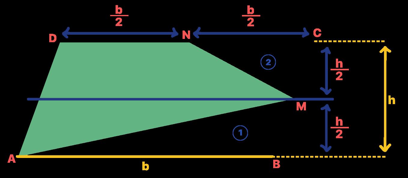 os pontos médios dos lados do paralelogramo determinam as medidas da base e da altura dos triângulos