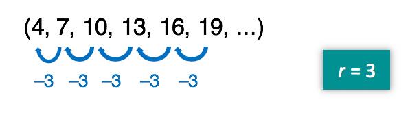 10 menos 3 resulta em 7 menos 3 resulta em 4 é uma segunda maneira de ver uma progressão aritmética