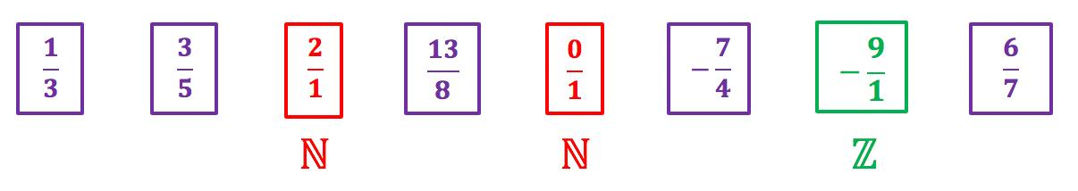 Várias frações com destaque para aquelas que são números naturais e inteiros e possuem denominador 1