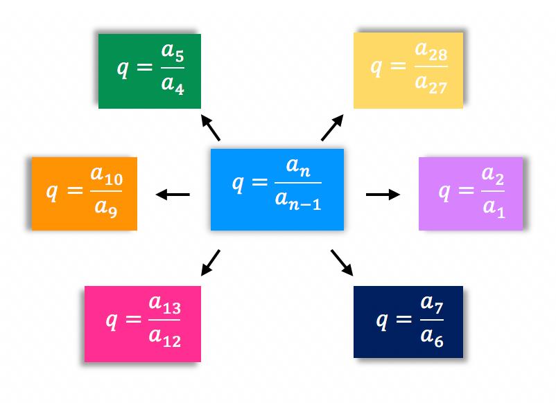Fórmula geral da razão da progressão geométrica com uma série de exemplos