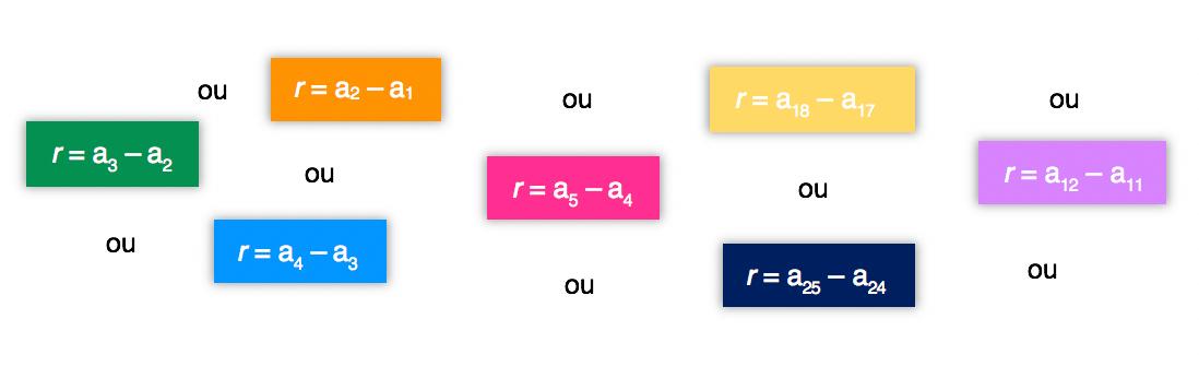 É possível encontrar a razão de uma PA utilizando várias fórmulas