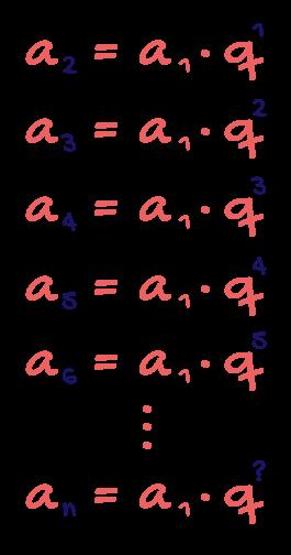 Fórmulas do termo geral da progressão geométrica em que os índices e os expoentes estão em evidência