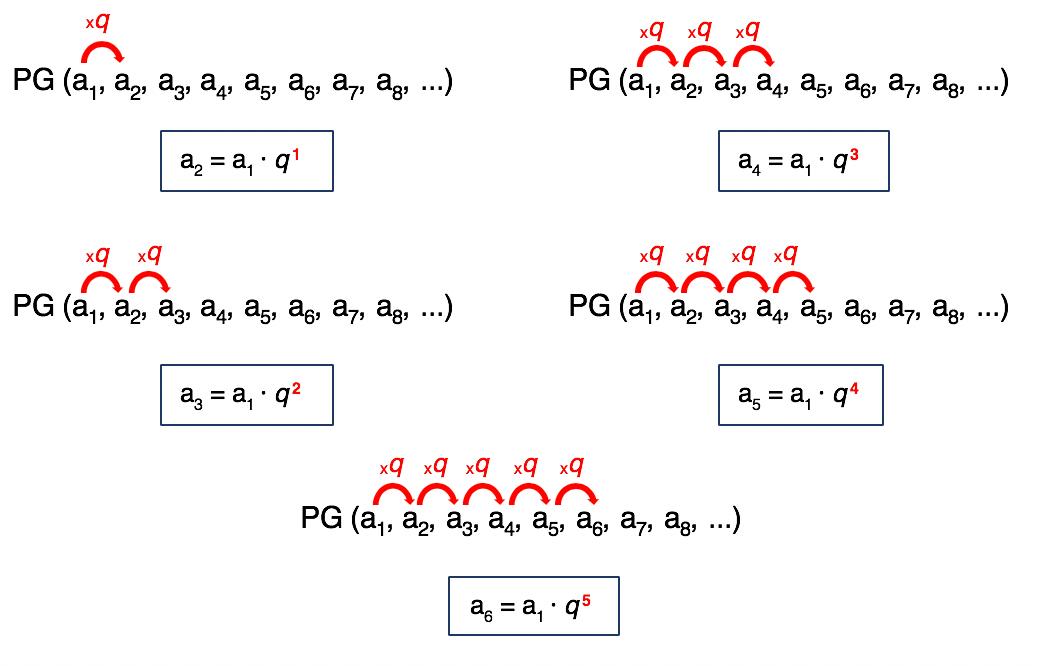 5 sequências numéricas em que os saltos da razão q da PG são destacados